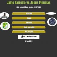 Jaine Barreiro vs Jesus Pinuelas h2h player stats