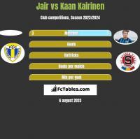 Jair vs Kaan Kairinen h2h player stats