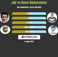 Jair vs Kosta Barbarouses h2h player stats