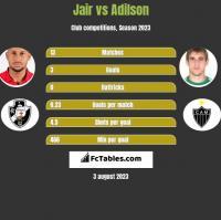 Jair vs Adilson h2h player stats