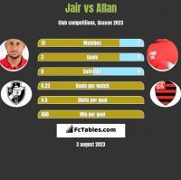 Jair vs Allan h2h player stats