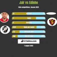 Jair vs Edinho h2h player stats