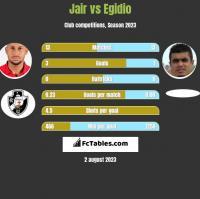 Jair vs Egidio h2h player stats