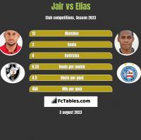 Jair vs Elias h2h player stats