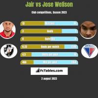 Jair vs Jose Welison h2h player stats