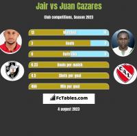 Jair vs Juan Cazares h2h player stats