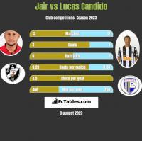 Jair vs Lucas Candido h2h player stats