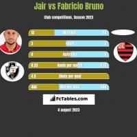 Jair vs Fabricio Bruno h2h player stats