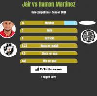 Jair vs Ramon Martinez h2h player stats