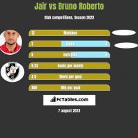 Jair vs Bruno Roberto h2h player stats