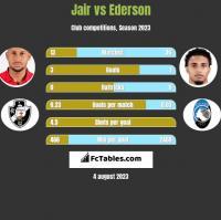 Jair vs Ederson h2h player stats