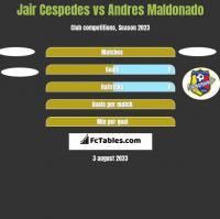 Jair Cespedes vs Andres Maldonado h2h player stats
