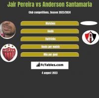 Jair Pereira vs Anderson Santamaria h2h player stats