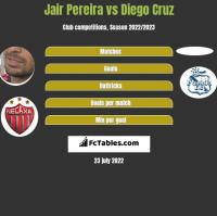 Jair Pereira vs Diego Cruz h2h player stats
