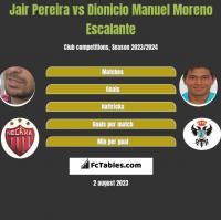 Jair Pereira vs Dionicio Manuel Moreno Escalante h2h player stats