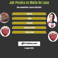 Jair Pereira vs Mario De Luna h2h player stats