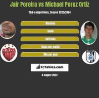 Jair Pereira vs Michael Perez Ortiz h2h player stats