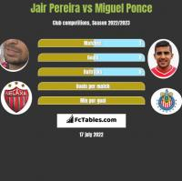 Jair Pereira vs Miguel Ponce h2h player stats