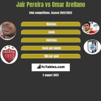 Jair Pereira vs Omar Arellano h2h player stats