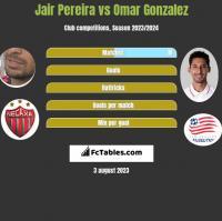 Jair Pereira vs Omar Gonzalez h2h player stats