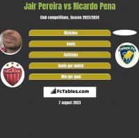Jair Pereira vs Ricardo Pena h2h player stats