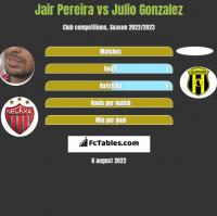 Jair Pereira vs Julio Gonzalez h2h player stats