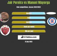 Jair Pereira vs Manuel Mayorga h2h player stats