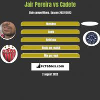 Jair Pereira vs Cadete h2h player stats