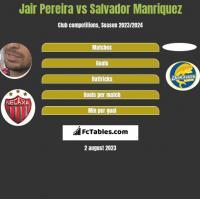 Jair Pereira vs Salvador Manriquez h2h player stats