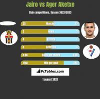 Jairo vs Ager Aketxe h2h player stats