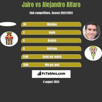 Jairo vs Alejandro Alfaro h2h player stats
