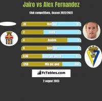 Jairo vs Alex Fernandez h2h player stats