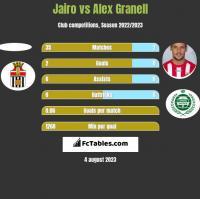 Jairo vs Alex Granell h2h player stats