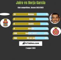 Jairo vs Borja Garcia h2h player stats