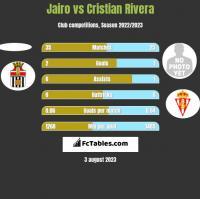 Jairo vs Cristian Rivera h2h player stats