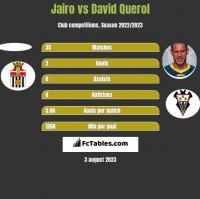 Jairo vs David Querol h2h player stats