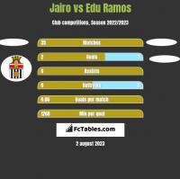 Jairo vs Edu Ramos h2h player stats