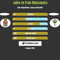 Jairo vs Fran Manzanara h2h player stats