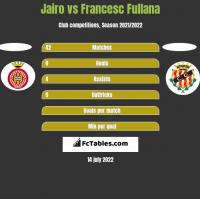 Jairo vs Francesc Fullana h2h player stats