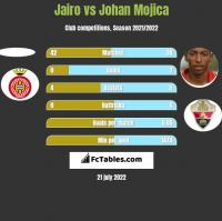 Jairo vs Johan Mojica h2h player stats