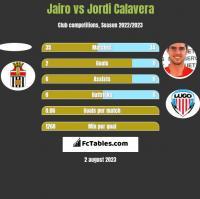 Jairo vs Jordi Calavera h2h player stats