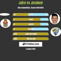 Jairo vs Jozabed h2h player stats