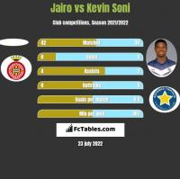 Jairo vs Kevin Soni h2h player stats