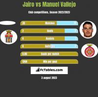 Jairo vs Manuel Vallejo h2h player stats