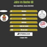 Jairo vs Nacho Gil h2h player stats