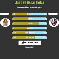 Jairo vs Oscar Sielva h2h player stats