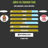 Jairo vs Samuel Saiz h2h player stats