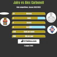 Jairo vs Alex Carbonell h2h player stats