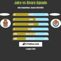 Jairo vs Alvaro Aguado h2h player stats