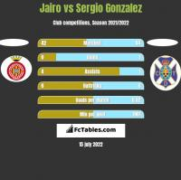Jairo vs Sergio Gonzalez h2h player stats